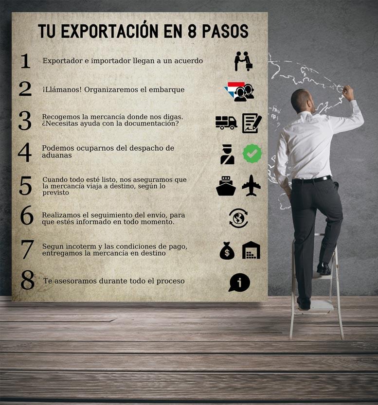 cómo exportar