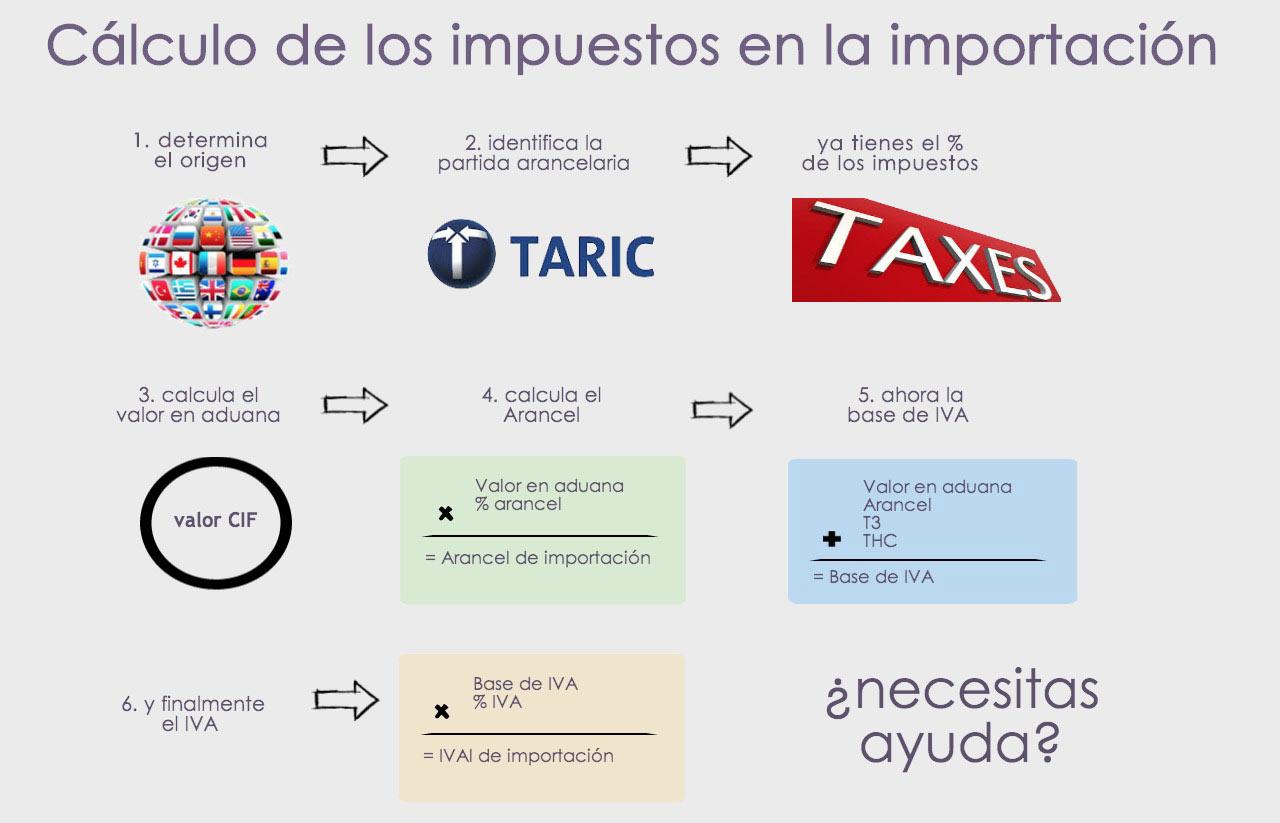Calcular IVA y Arancel en importaciones