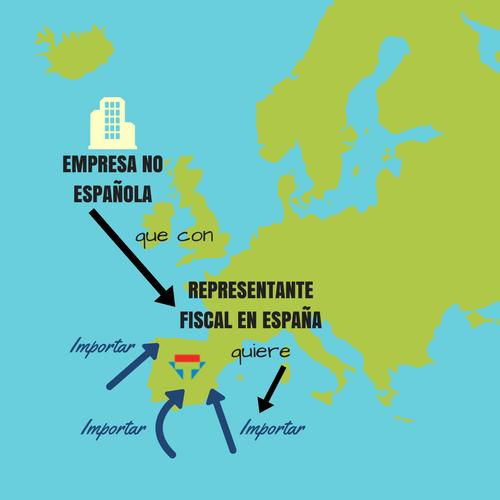 Representacion Fiscal en España