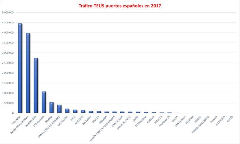 Informe Transporte Marítimo 2017