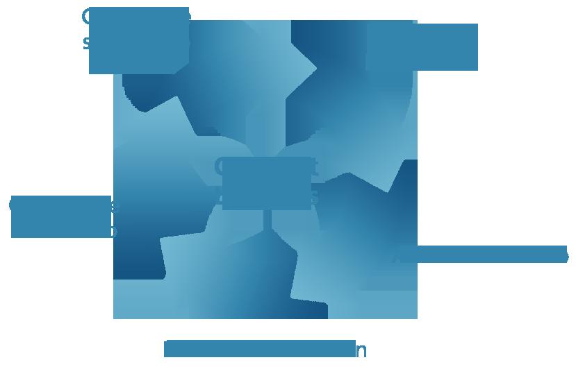 Esquema Contract Logistics