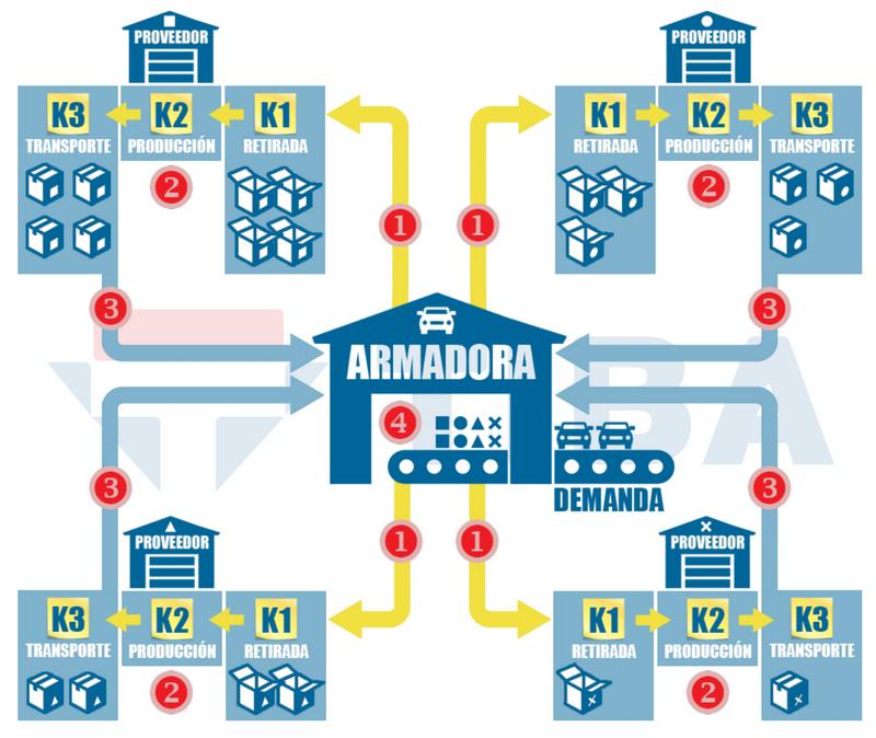 Sistema Kanban Industria Automotriz
